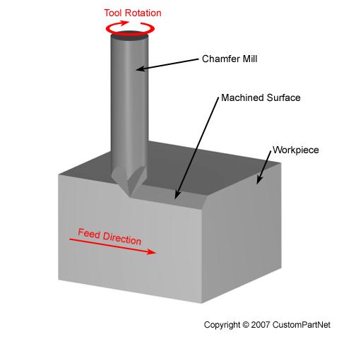 machine tools definition