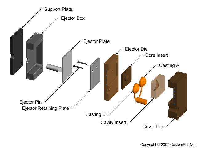 Die casting process defects design for Advanced molding decoration