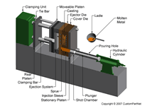 Cold chamber die casting machine closed