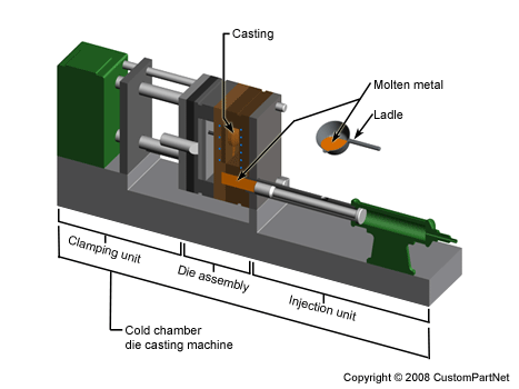 Die Casting Process Defects Design