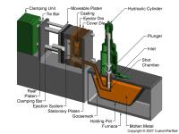 Hot chamber machine closed
