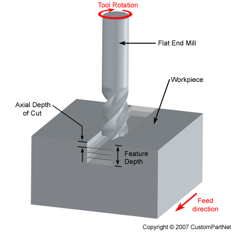 How Do I Locate Centre And Position End Mill Basic