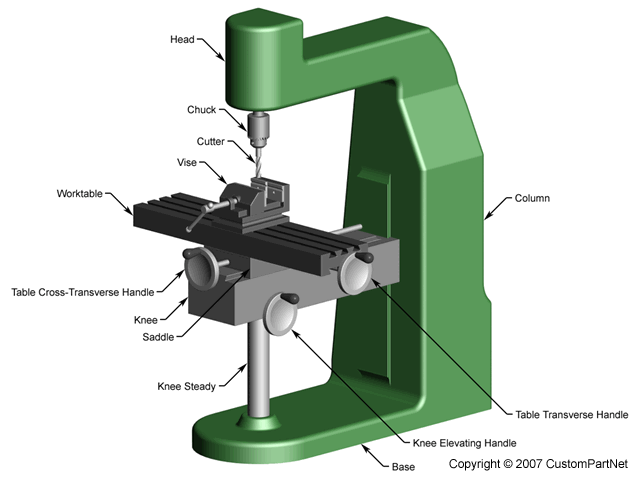 The above components of the milling machine can be oriented either
