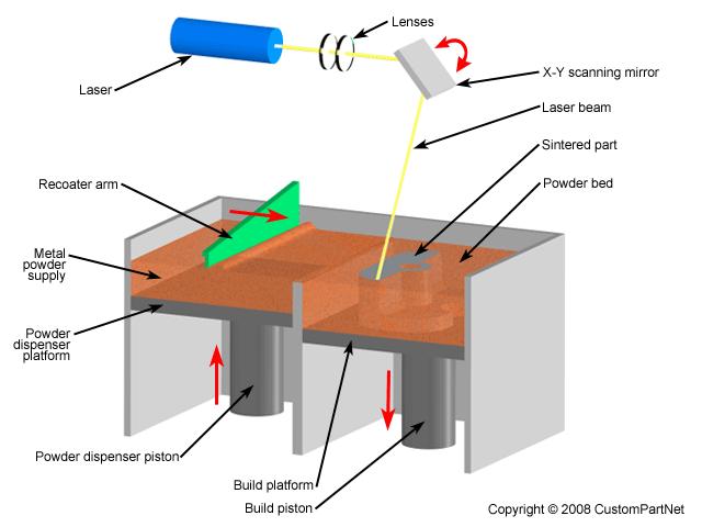 Schemat działania technologii DMLS. Źródło: custompartnet.com