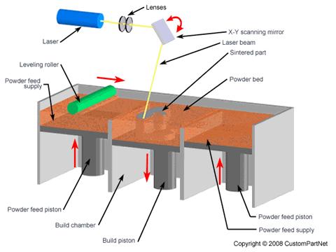 Rapid Prototyping Selective Laser Sintering Sls