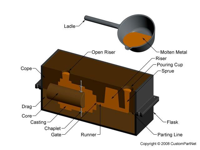 Small Aluminum Melting Furnace Induction Gold Melting