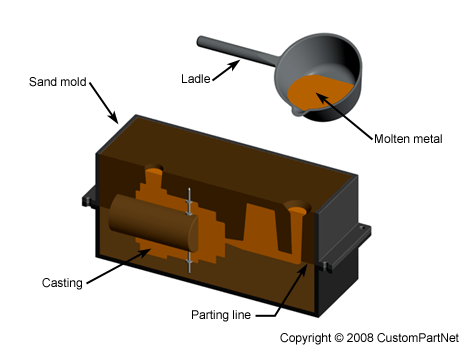 Sand casting mold overview