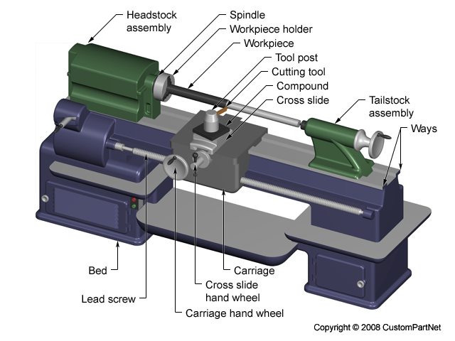 Join Ke Sini Operation Step Of Lathe Machine Manual Guide
