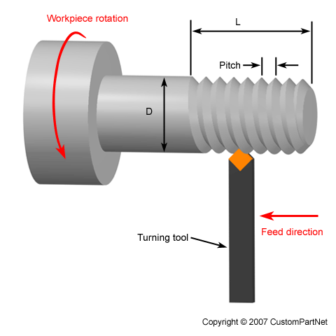 Machining Material Removal Processes
