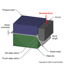 Wipe Bending Force Calculator