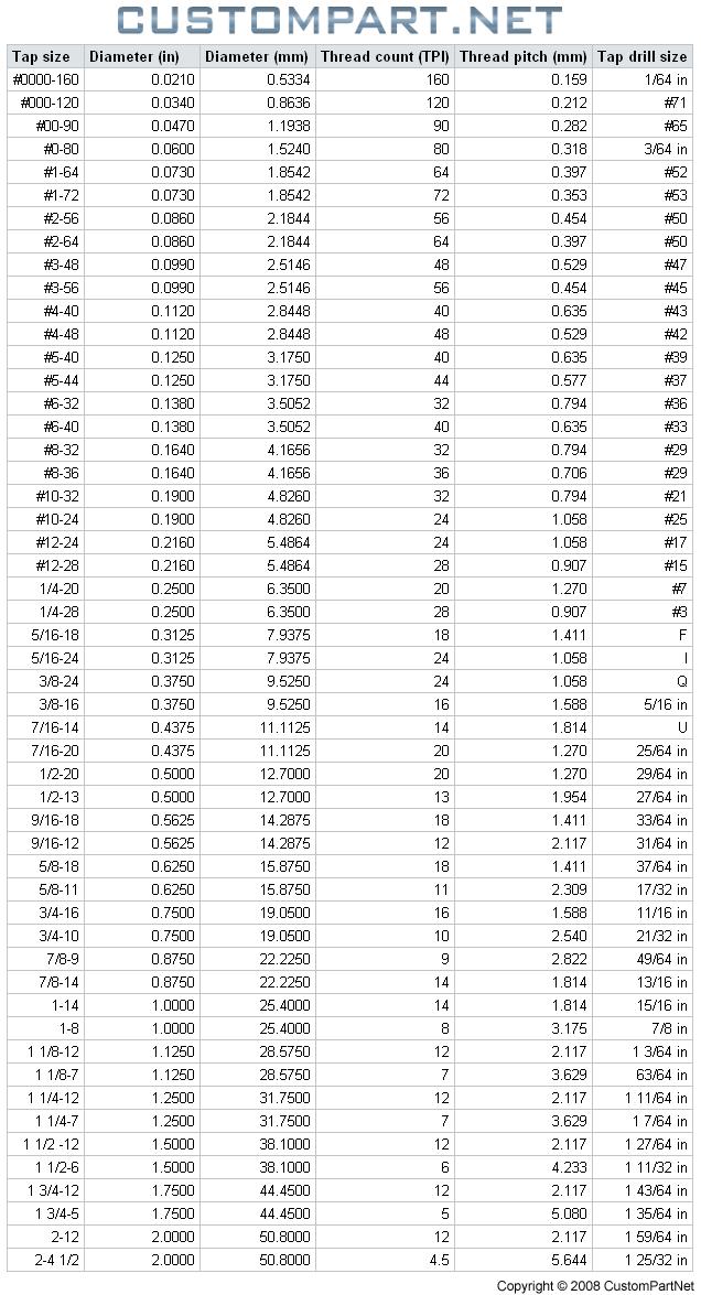 Tap Size Chart Machining