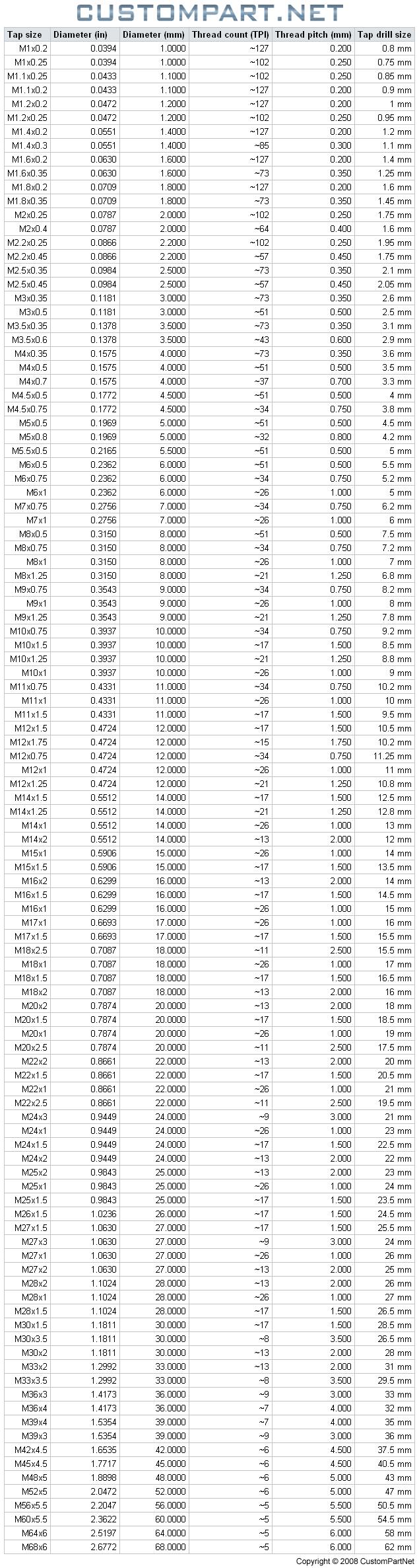 Tap Size Chart - Machining