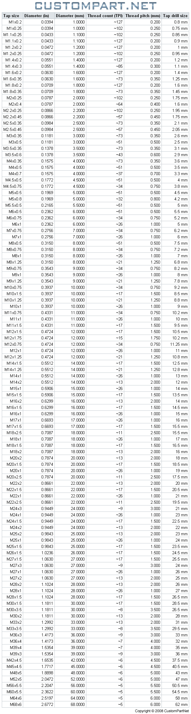 tap size standard