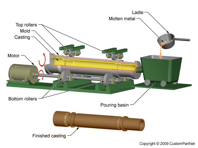 Think, centrifugal die casting machine join. All