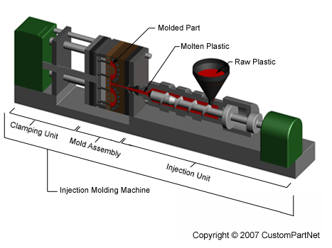 injection molding process - Hizir kaptanband co