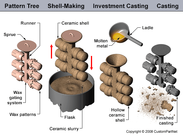 Investment casting process description examples learn forex trading for beginners pdf writer