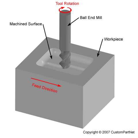 Machining - Material removal processes