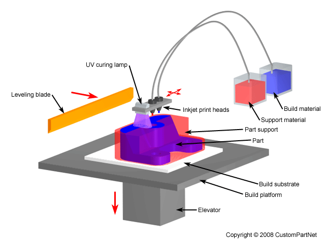 Jetted Photopolymer