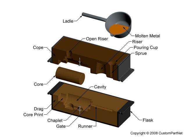 Sand Casting Process, Defects, Design