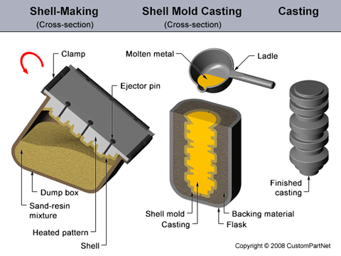 Shell Mold Casting