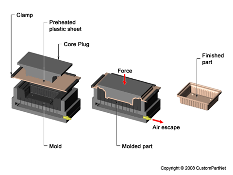 Thermoforming - Mechanical Forming
