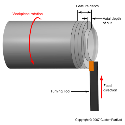 Turning Process, Defects, Equipment