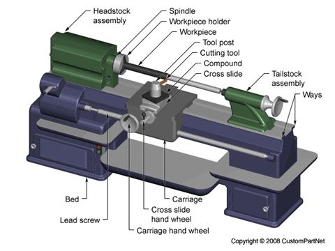 Turning Process Defects Equipment